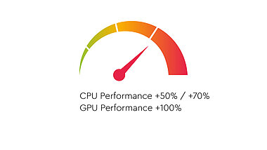 CPU Performance / GPU Performance